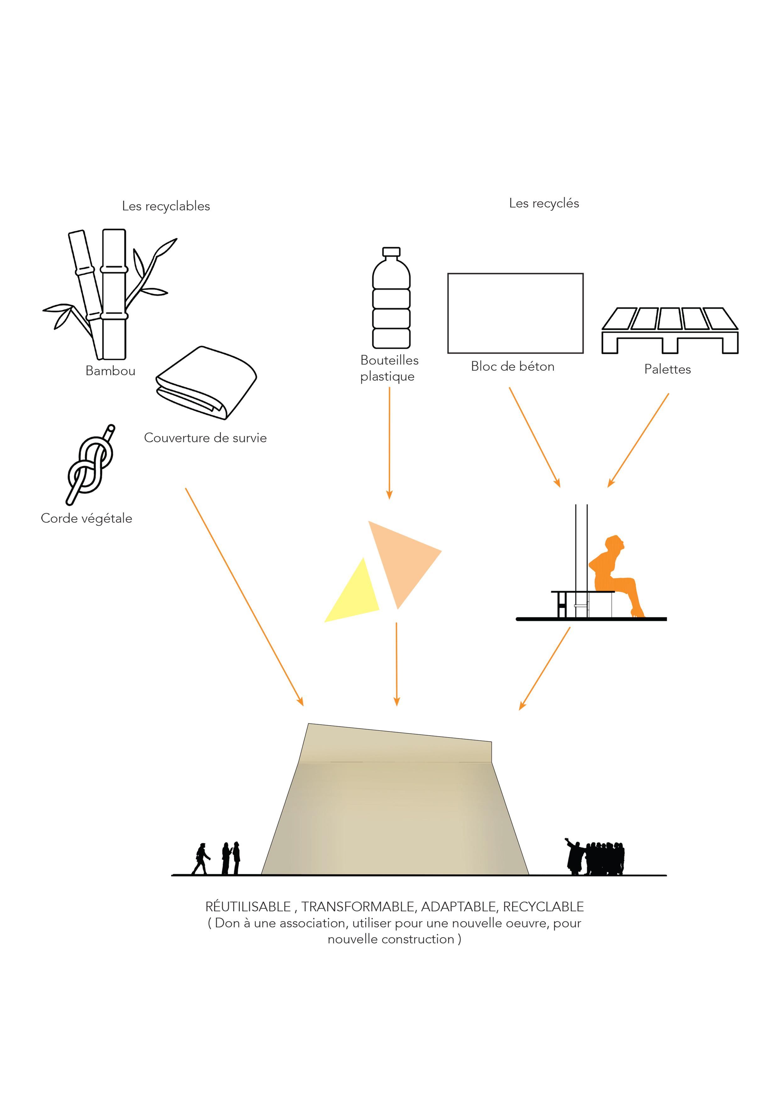 schéma-concept